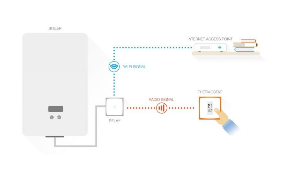 Gestion du thermostat Netatmo